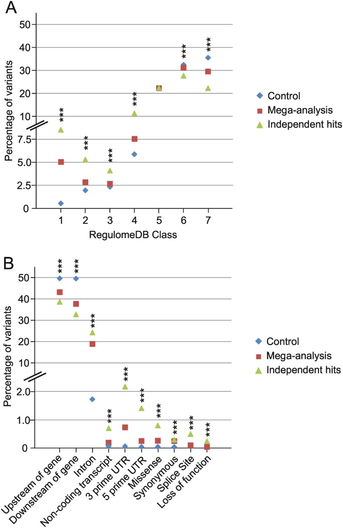 A mega-analysis of expression quantitative trait loci (eQTL