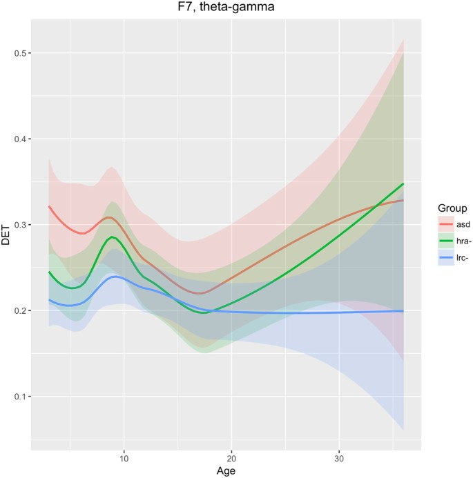 Eeg Signals Accurately Predict Autism >> Eeg Analytics For Early Detection Of Autism Spectrum Disorder A
