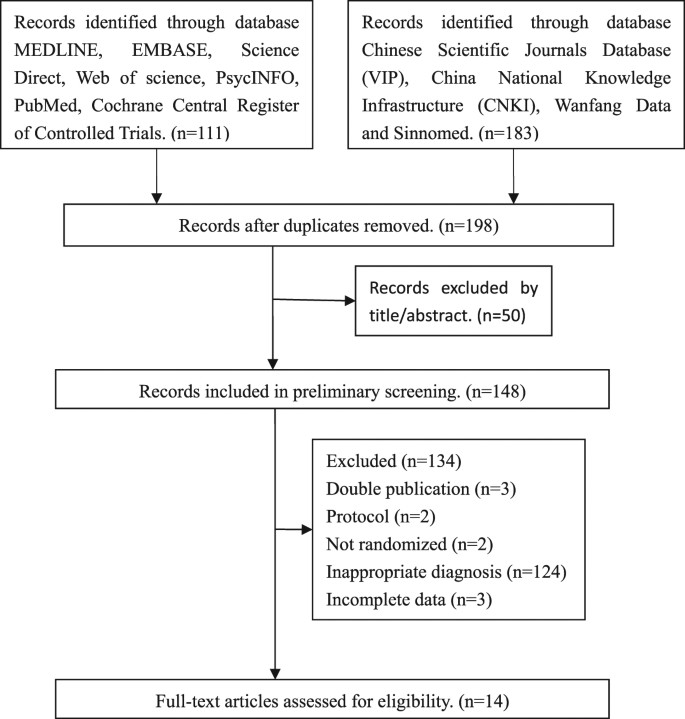 Effectiveness of Traditional Chinese Medicineas as an Adjunct