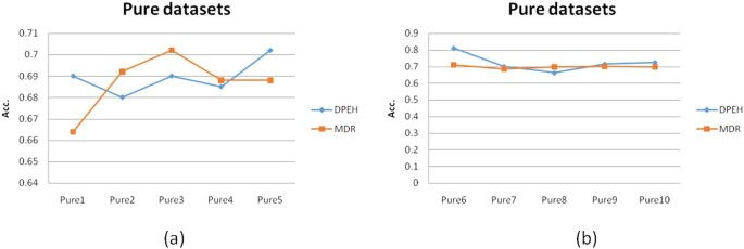 Heterogeneity Analysis and Diagnosis of Complex Diseases