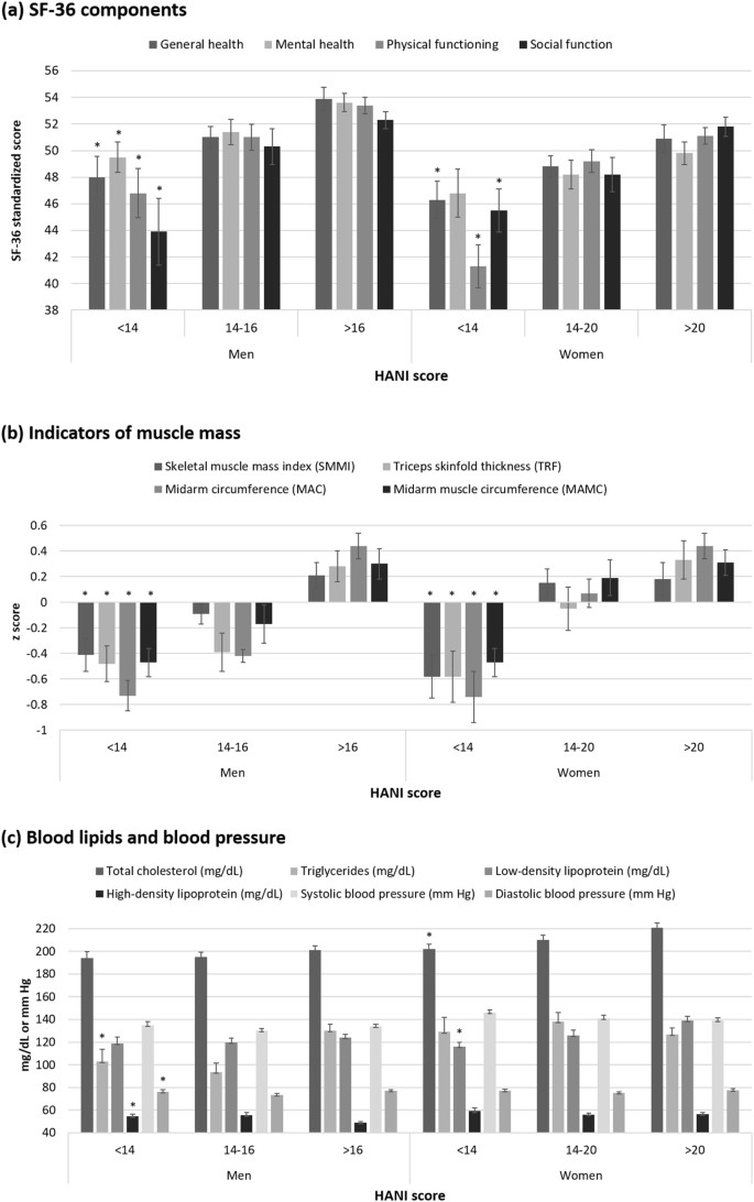 A non-invasive modifiable Healthy Ageing Nutrition Index (HANI ...