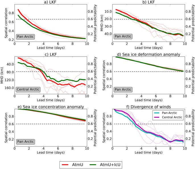 Predictability Of Arctic Sea Ice On Weather Time Scales Scientific Reports