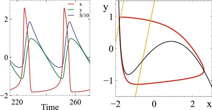 Synchronization by uncorrelated noise: interacting rhythms