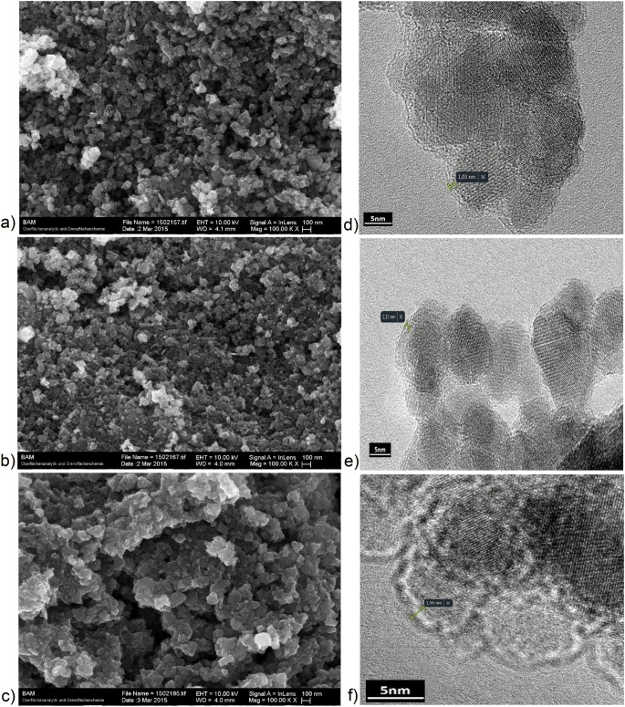 Functionalized magnetic nanoparticles: Synthesis