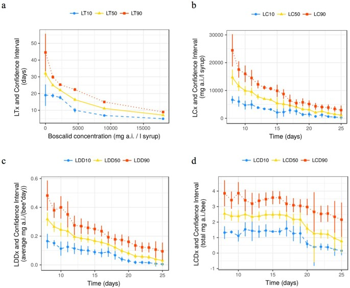 Time-to-death approach to reveal chronic and cumulative