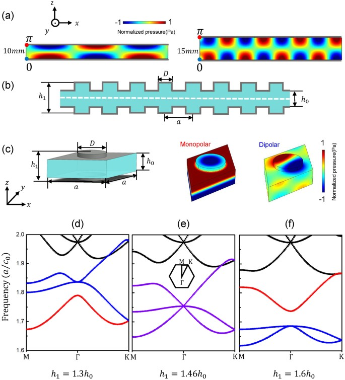 Tunable Transmission and Deterministic Interface states in Double