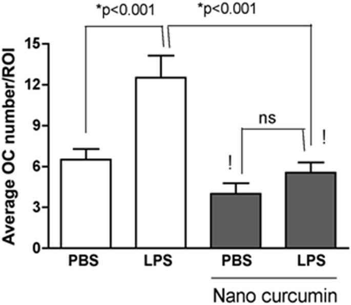 Local administration of curcumin-loaded nanoparticles effectively
