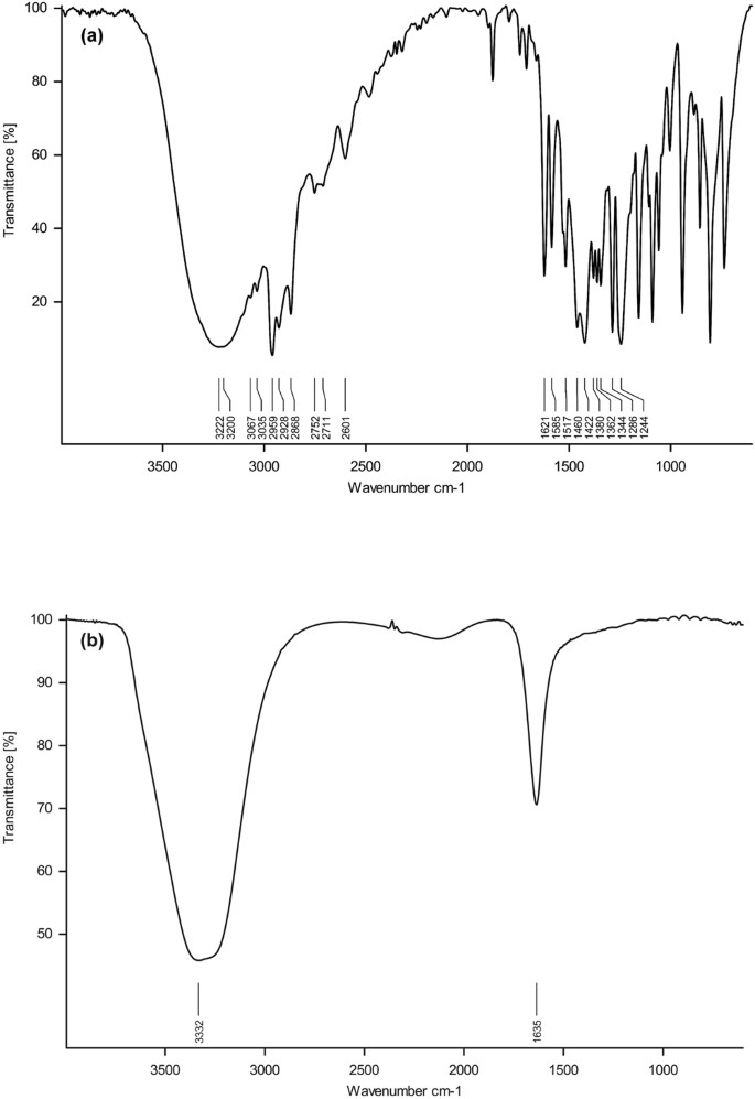 Thymol nanoemulsion exhibits potential antibacterial activity