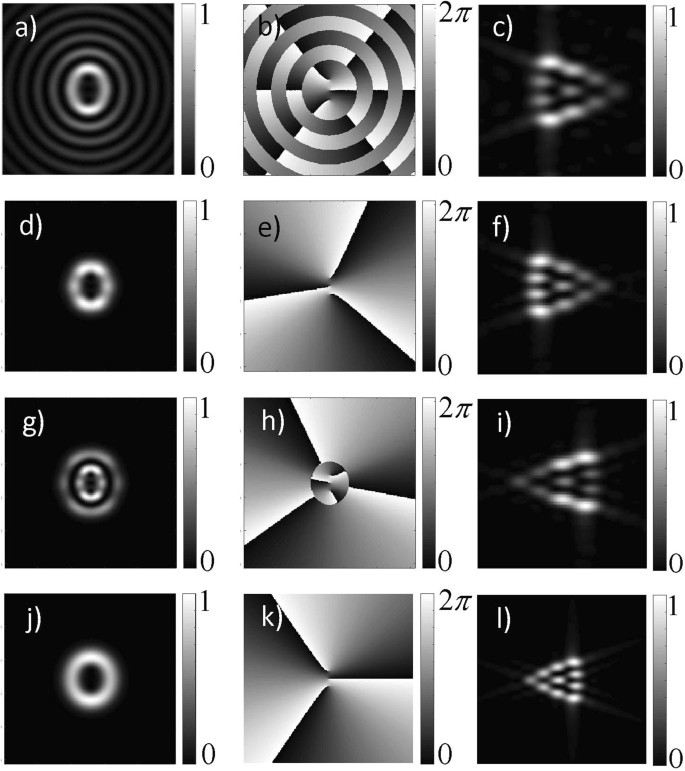 Direct Measurement of the Topological Charge in Elliptical