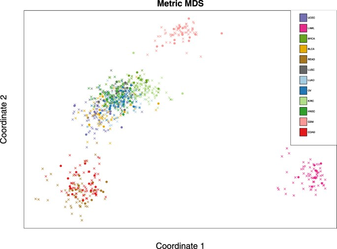 A closer look at cross-validation for assessing the accuracy of gene