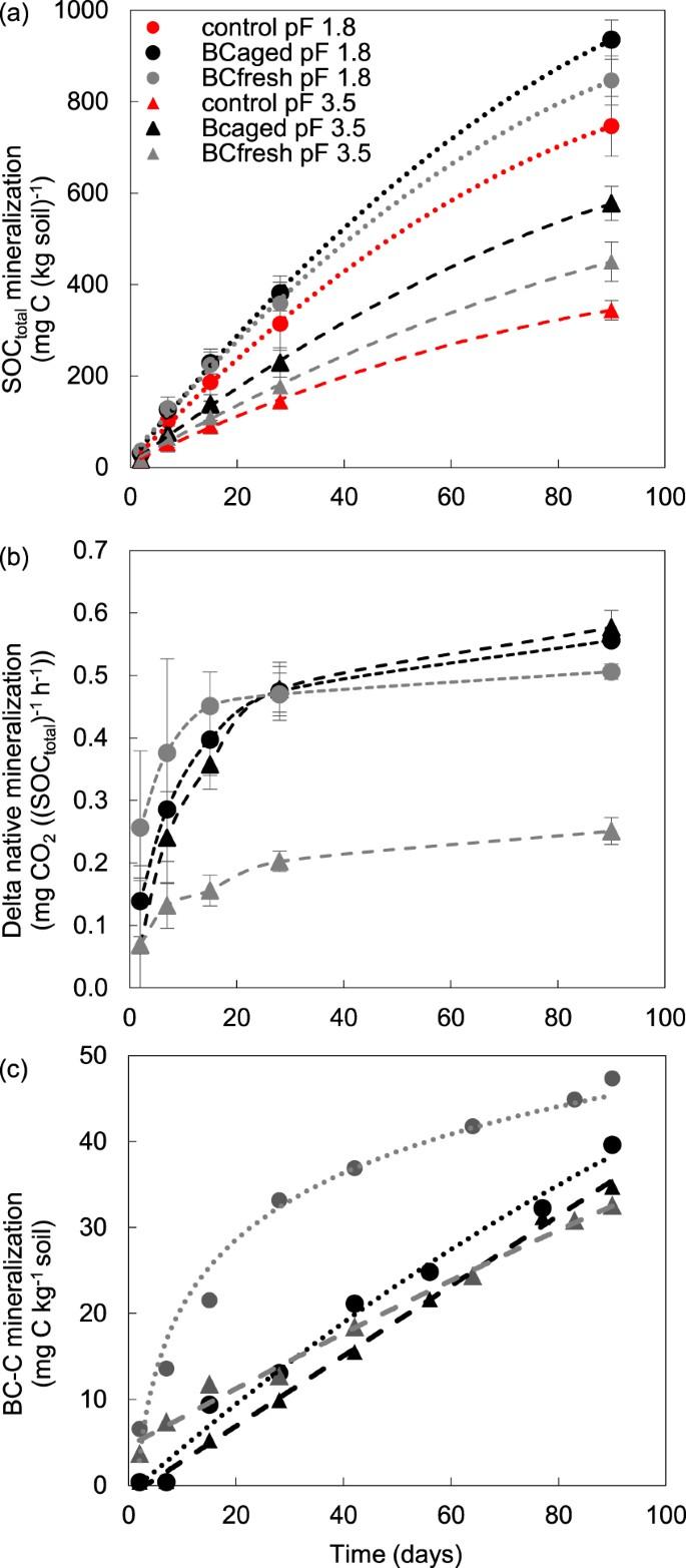 Effect of in-situ aged and fresh biochar on soil hydraulic