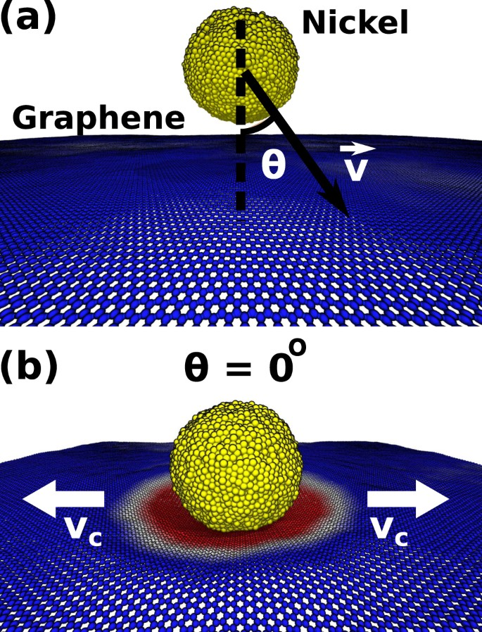 Scale Effects on the Ballistic Penetration of Graphene