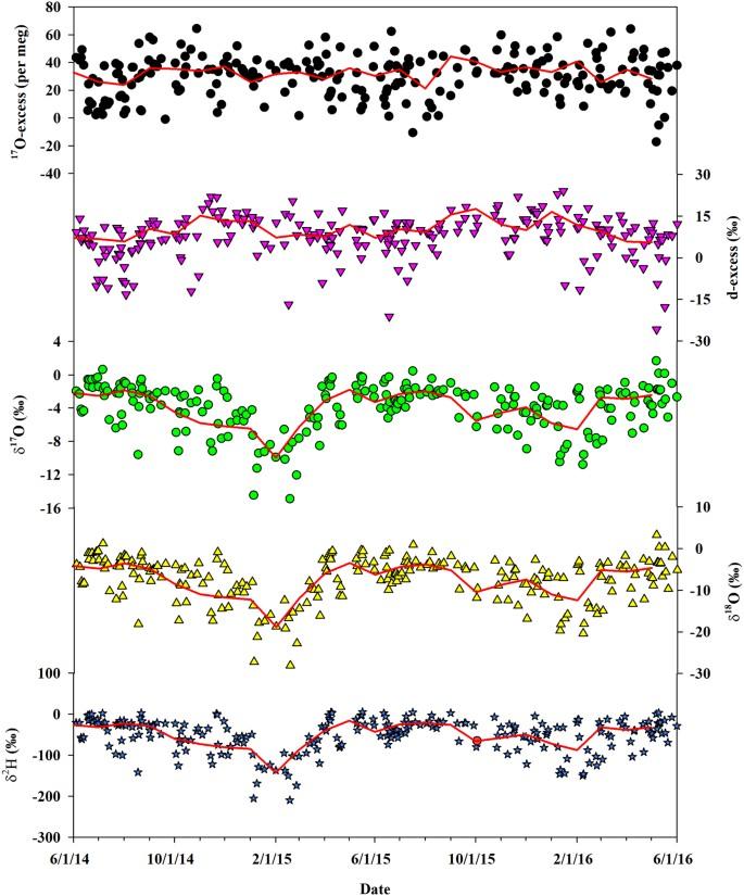 Stable isotope compositions (δ 2 H, δ 18 O and δ 17 O) of rainfall