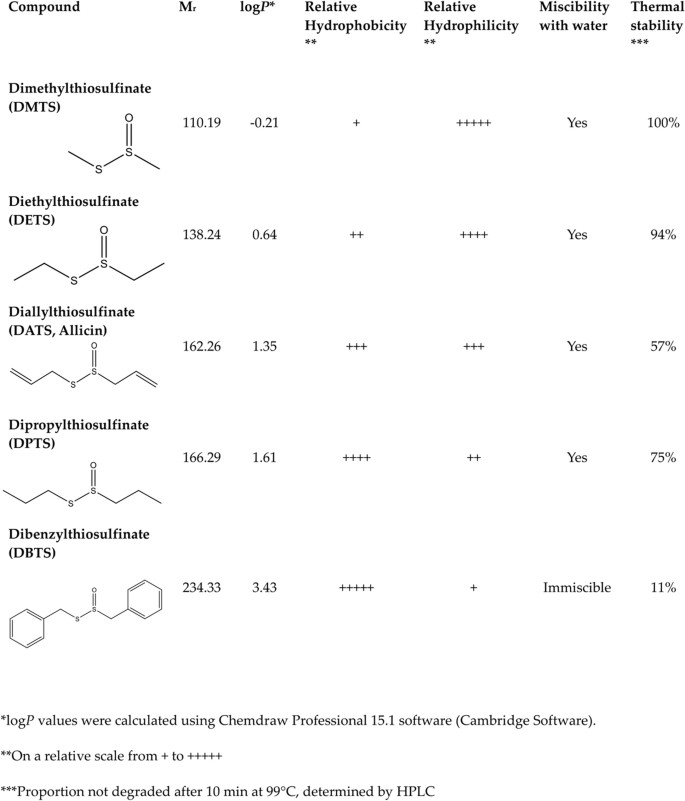 A Comparison of the Antibacterial and Antifungal Activities