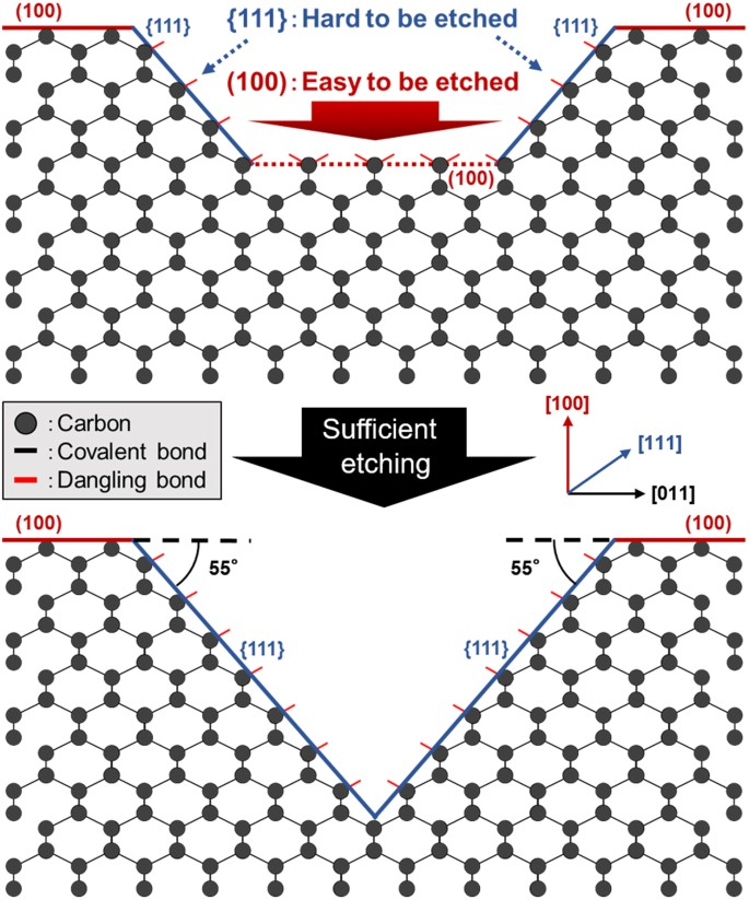 Anisotropic diamond etching through thermochemical reaction