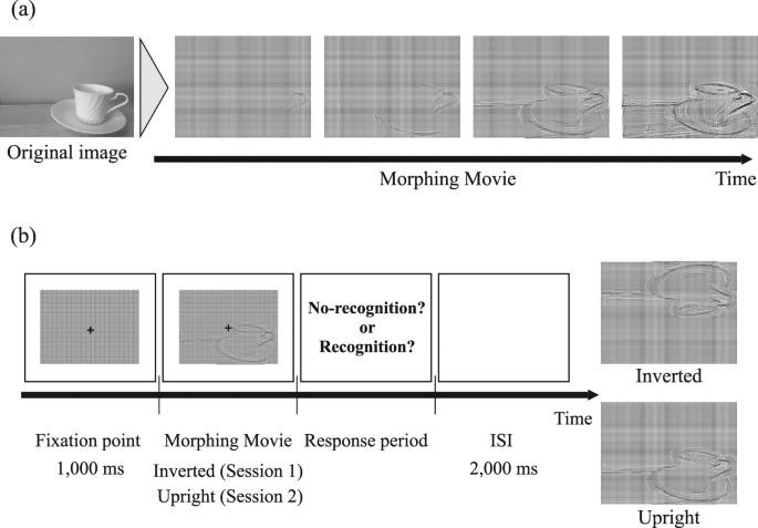 Association between pupil dilation and implicit processing