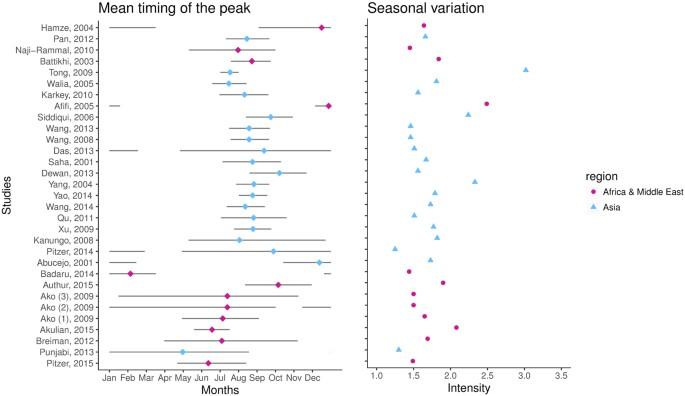 Seasonal dynamics of typhoid and paratyphoid fever