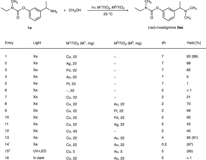 N-Alkylation of functionalized amines with alcohols using a