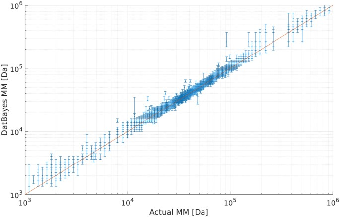 Consensus Bayesian assessment of protein molecular mass from