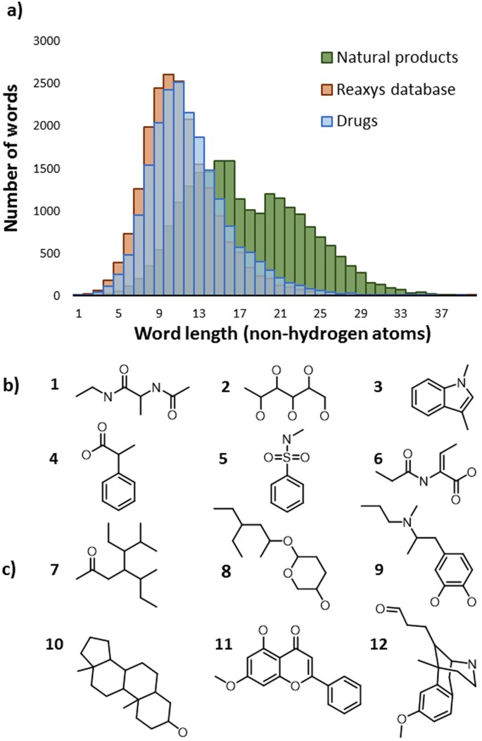 """Linguistic measures of chemical diversity and the """"keywords"""