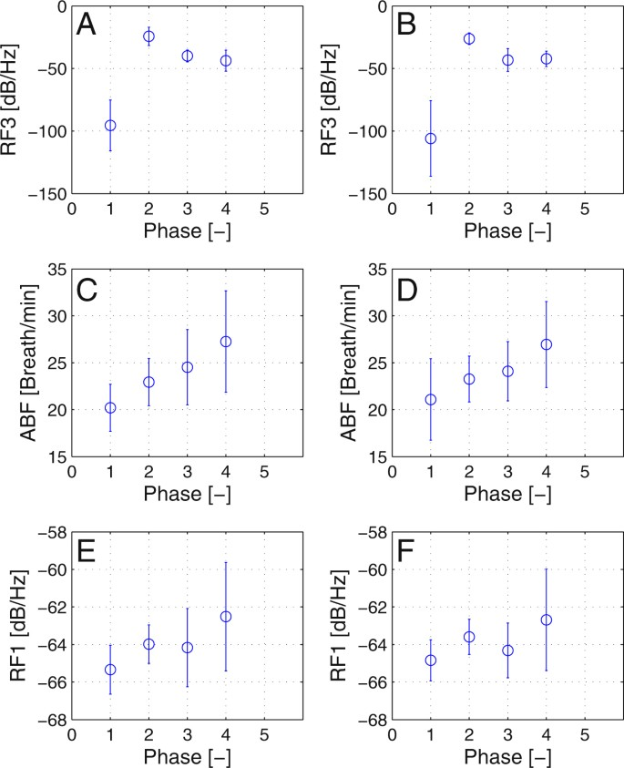 Assessment of ECG and respiration recordings from simulated