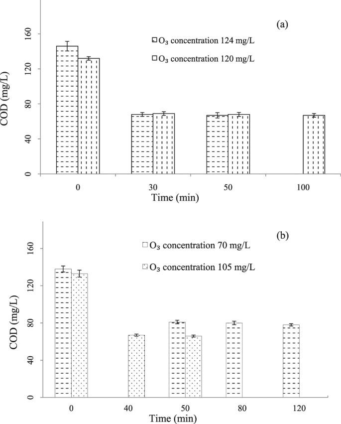 Pilot-scale study on catalytic ozonation of bio-treated