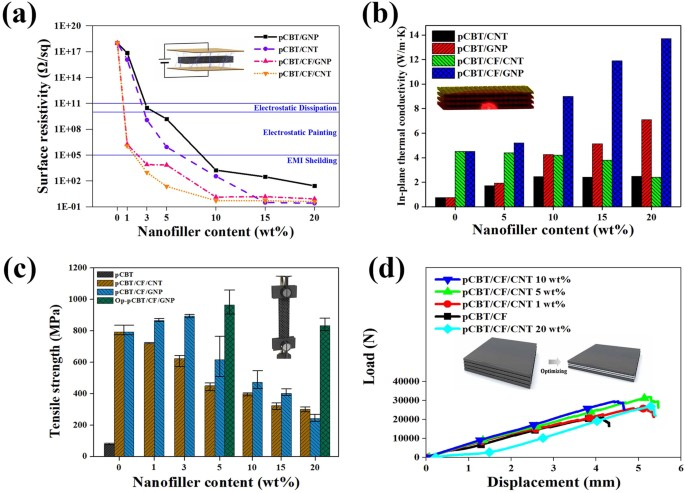 Electrically and Thermally Conductive Carbon Fibre Fabric
