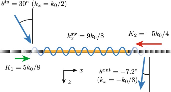Space-Wave Routing via Surface Waves Using a Metasurface System