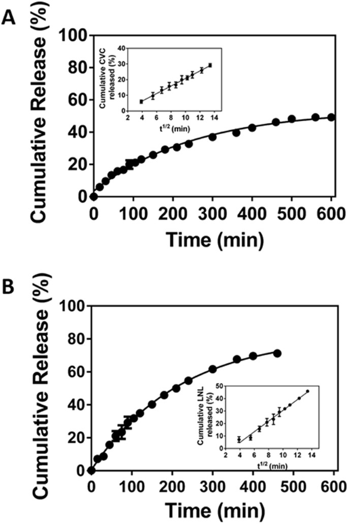 Carvacrol and linalool co-loaded in β-cyclodextrin-grafted chitosan