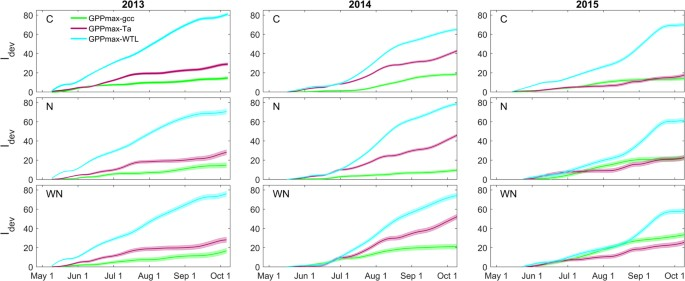 Peatland vegetation composition and phenology drive the