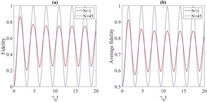 Well-protected quantum state transfer in a dissipative spin