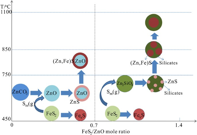proposed scheme diagram for sulfidization of refractory zinc oxides  materials