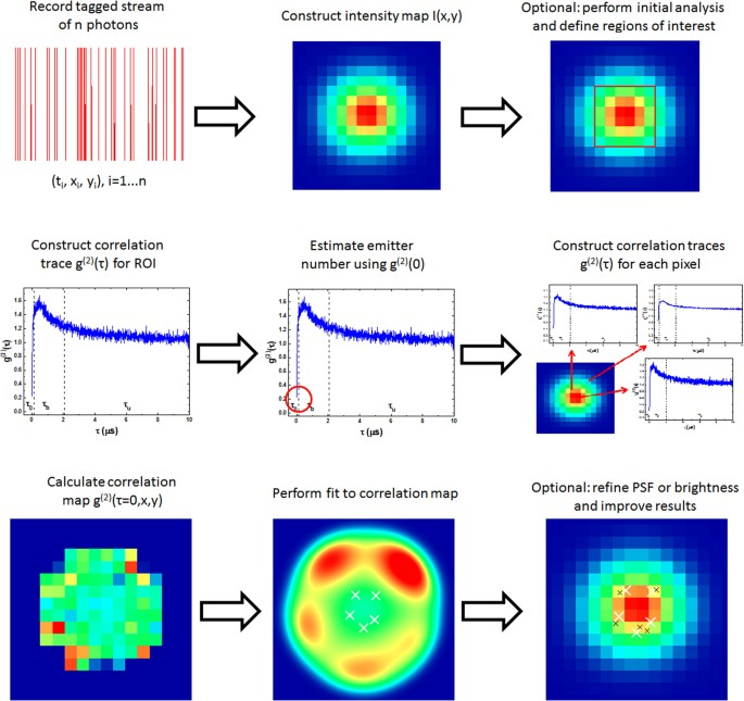 Quantum-Optically Enhanced STORM (QUEST) for Multi-Emitter