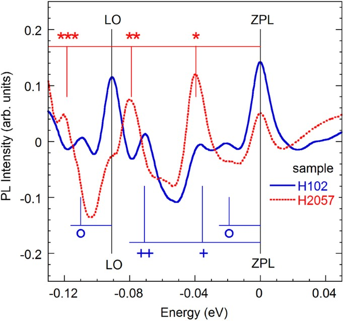 Two yellow luminescence bands in undoped GaN   Scientific Reports