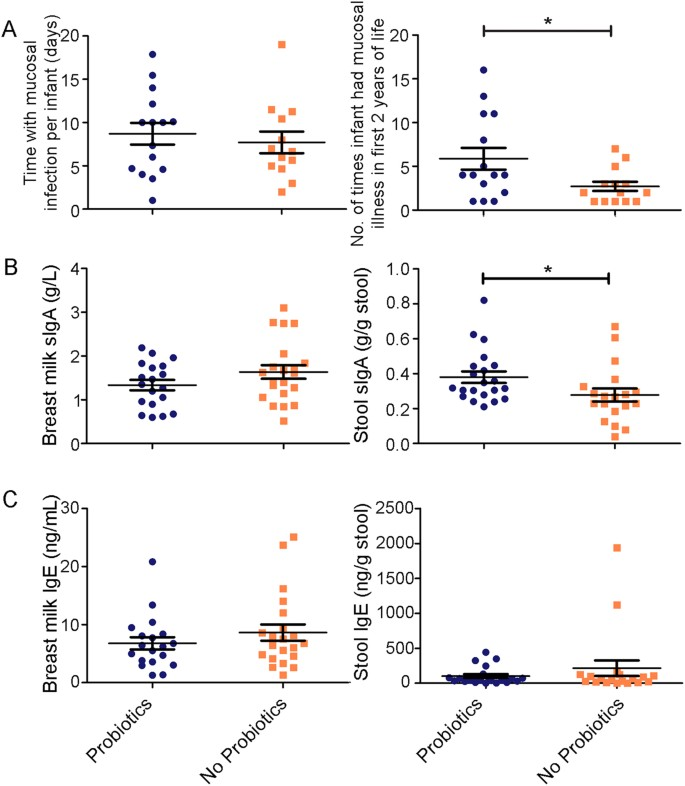 Probiotic supplementation and associated infant gut microbiome and