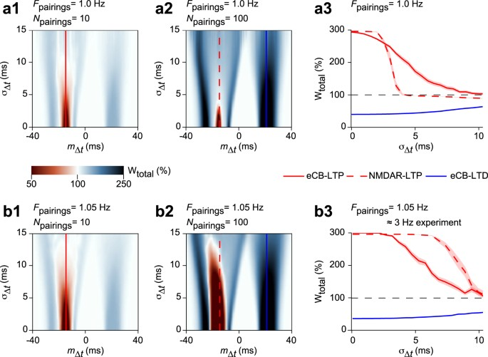 Robustness of STDP to spike timing jitter | Scientific Reports