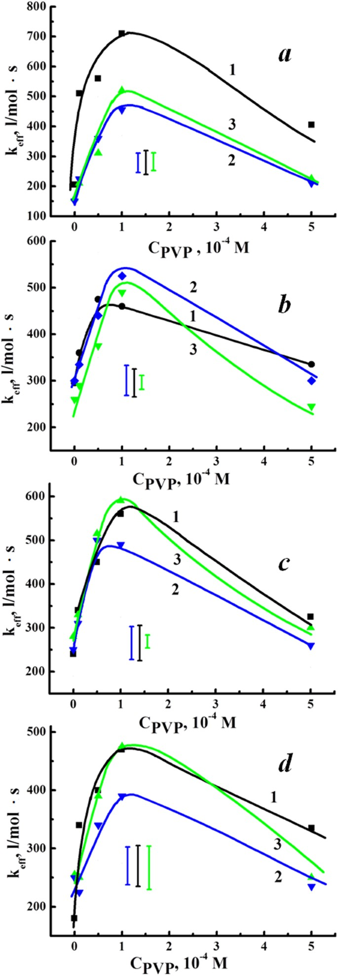Optimization of Photosensitized Tryptophan Oxidation in the