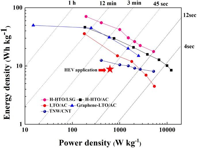 Laser Scribed Graphene Cathode for Next Generation of High