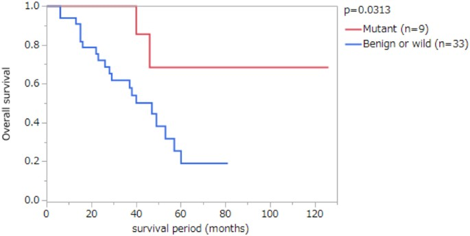 Mutations In Brca1 Brca2 And Palb2 And A Panel Of 50 Cancer Associated Genes In Pancreatic Ductal Adenocarcinoma Scientific Reports