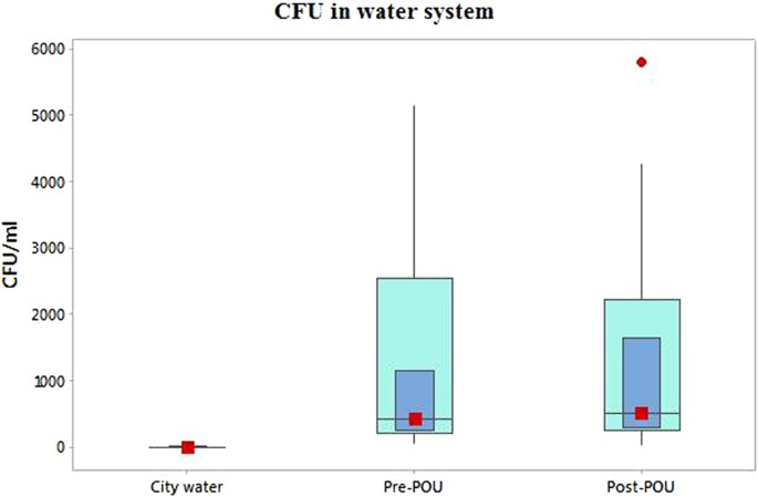 Influence of Household Water Filters on Bacteria Growth and Trace