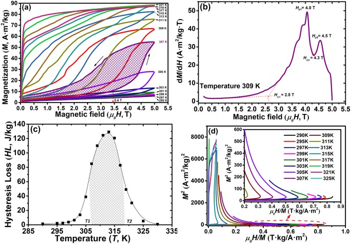 Enhanced magnetocaloric effect in Ni-Mn-Sn-Co alloys with