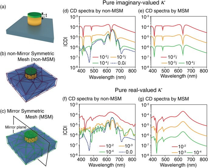 Robust numerical evaluation of circular dichroism from chiral medium