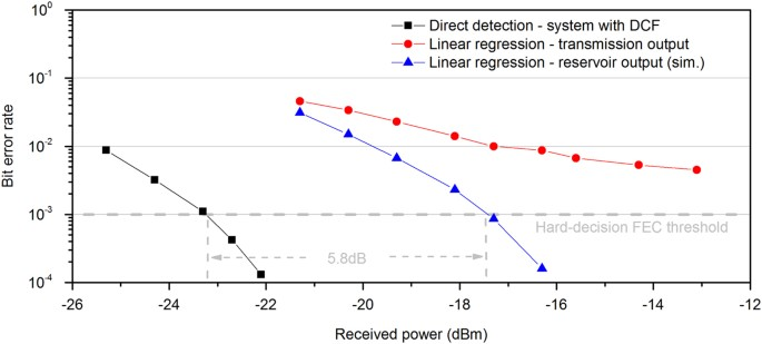 Photonic machine learning implementation for signal recovery