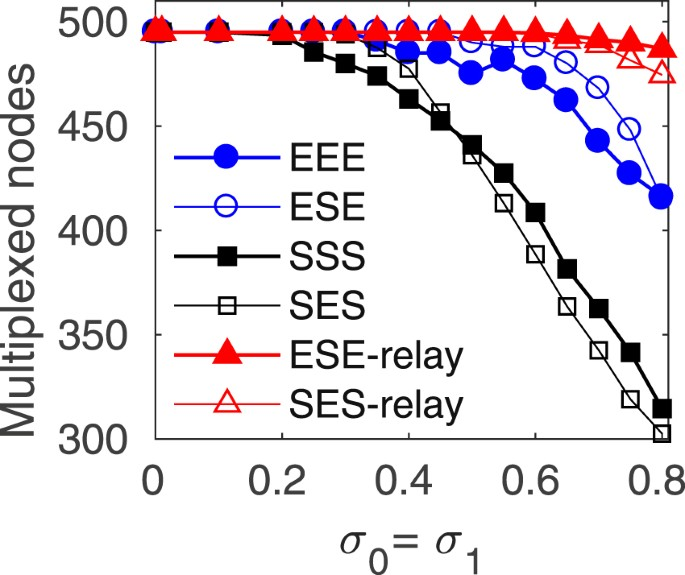 Relay synchronization in multiplex networks   Scientific Reports