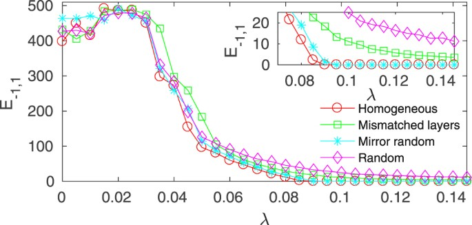 Relay synchronization in multiplex networks | Scientific Reports