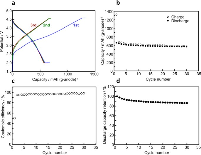 High capacity and stable all-solid-state Li ion battery