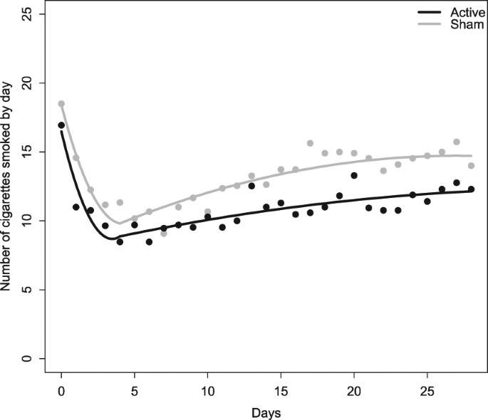 Effects of repeated transcranial direct current stimulation on smoking