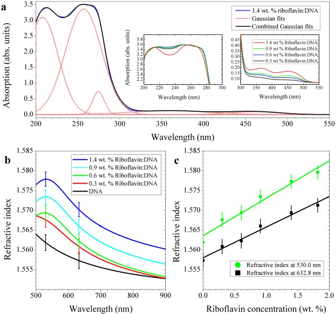 Optical Dispersion Control In Surfactant Free Dna Thin Films By Vitamin B 2 Doping Scientific Reports