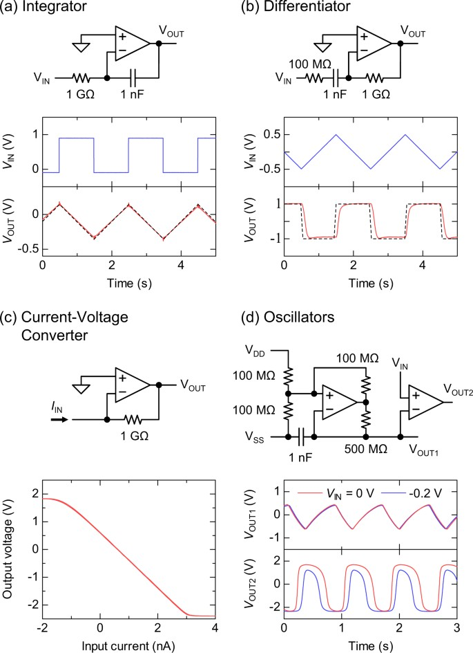Printed 5-V organic operational amplifiers for various