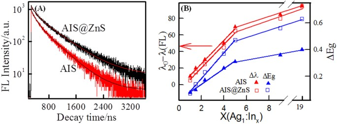 Bandgap Tunable AgInS based Quantum Dots for High Contrast